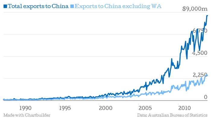 chart-australia-exports-to-china2c-1988-to-2013-data