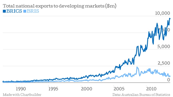 chart-total-exports-to-brics-and-other-economies-data