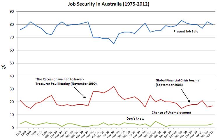 Job security, Australia