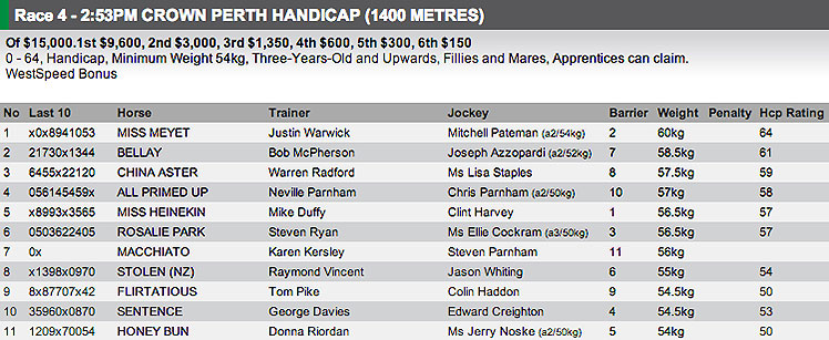 The field for Race 4 at Ascot on Wednesday. Full fields and form available at http://www.risa.com.au/