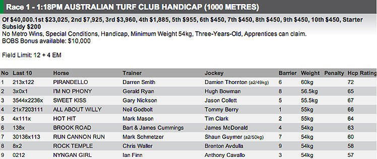 The field for Race 1 at Randwick's Kensington track on Wednesday. Full fields and form available at http://www.risa.com.au/