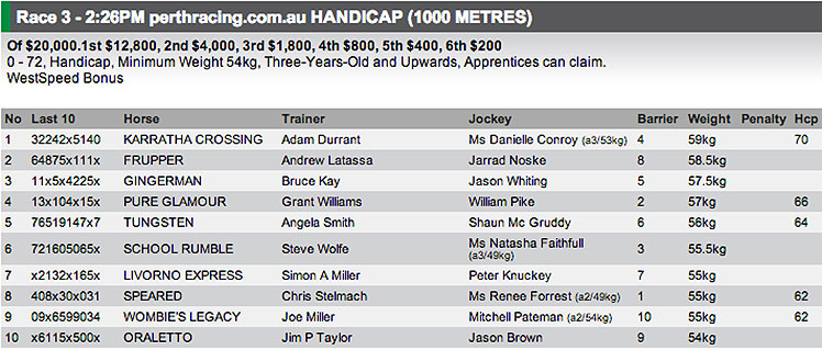 The field for race 3 at Ascot on Wednesday. Full fields and form available at http://www.risa.com.au/
