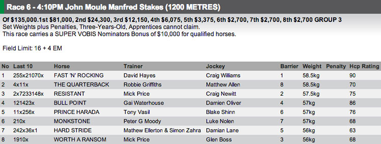 The field for Race 6 at Caulfield on Saturday. Full fields and form available at http://www.risa.com.au/