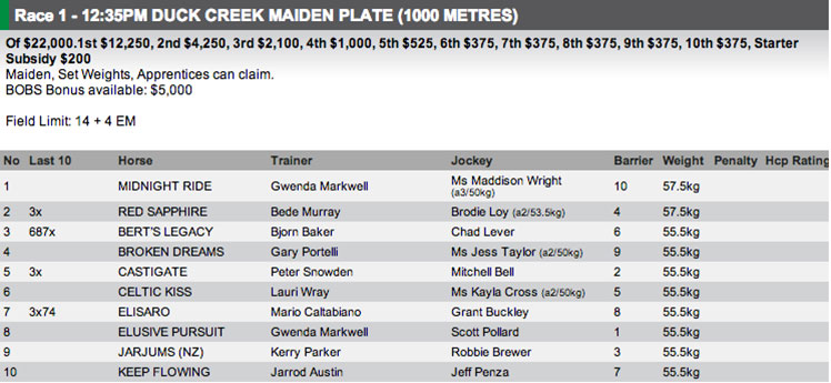 The field for Race 1 at Kembla Grange on Saturday. Full fields and form available at http://www.risa.com.au/
