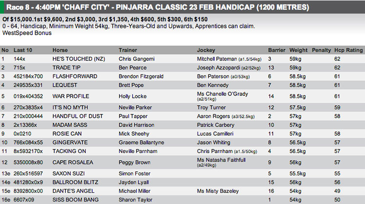 The field for Pinjarra, Race 8 on Wednesday. Full fields and form available at http://www.risa.com.au/