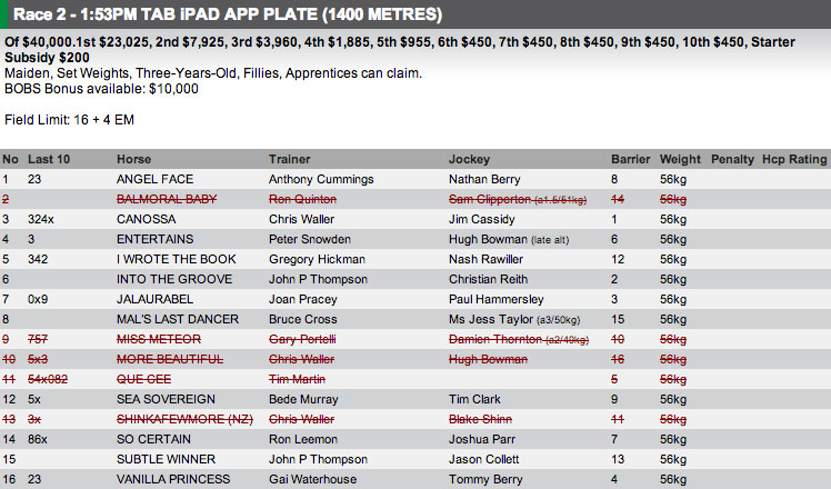 The field for race 2 at Warwick Farm today. Full fields and form available at http://www.risa.com.au/