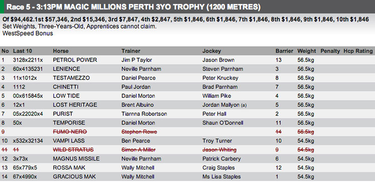 The field for the Ascot 3yo Magic Millions Trophy on Saturday. Full fields and form available at http://www.risa.com.au/