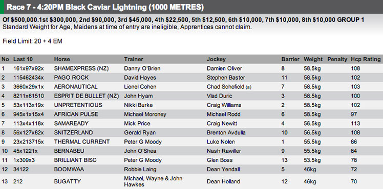 The field for the Group 1 Black Caviar Lightning Stakes at Flemington on Saturday. Full fields and form available at http://www.risa.com.au/