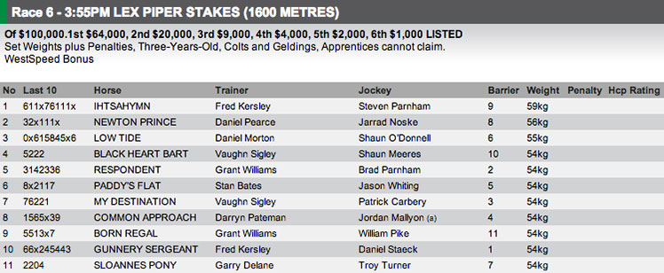The field for Race 6 at Ascot on Saturday. Full fields and form available at http://www.risa.com.au/