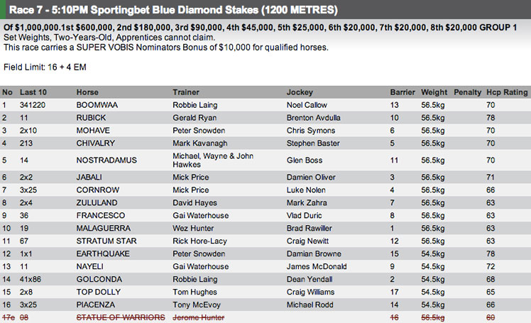 The field for the Blue Diamond Stakes at Caulfield. Full fields and form available at http://www.risa.com.au/