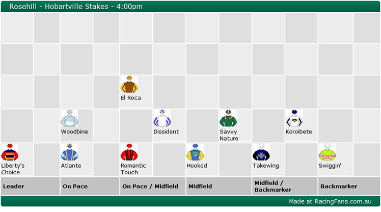 The Trial Files' speed map for the Hobartville Stakes has Liberty's Choice settling in front from Woodbine and  Atlante, with favourite El Roca a chance of being posted wide from his awkward barrier.