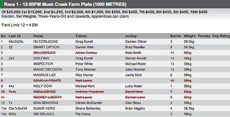 The field for Race 1 at Mornington on Wednesday. For full fields and form, visit http://www.risa.com.au/
