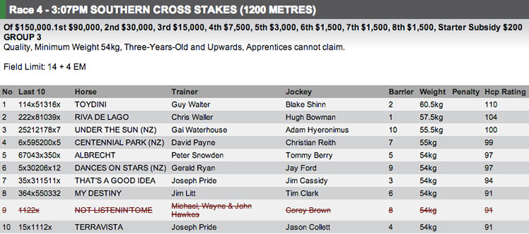 The field for Race 4 at Randwick on Saturday. Full fields and form available at http://www.risa.com.au/