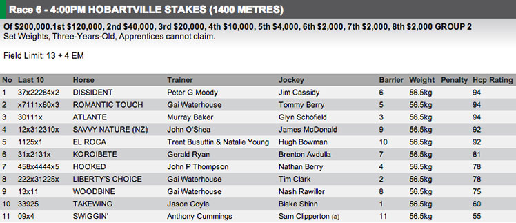 The field for Race 6 at Rosehill on Saturday. Full fields and form available at http://www.risa.com.au/
