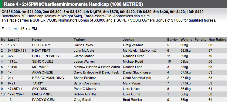 The field for Race 4 at Sandown on Wednesday. Full fields and form available at http://www.risa.com.au/