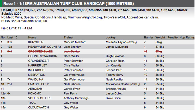 The field for Race 1 at Warwick Farm on Wednesday. Full fields and form available at http://www.risa.com.au/