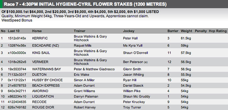 The field for Race 7 at Ascot on Saturday. Full fields and form available at http://www.risa.com.au/