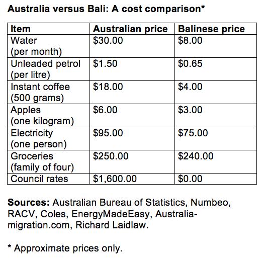 ABS, RACV, Numbeo, Coles, EnergyMadeEasy, Australia-migration.com, Richard Laidlaw.