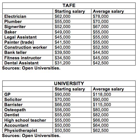 TAFE Versus Uni Starting Salaries
