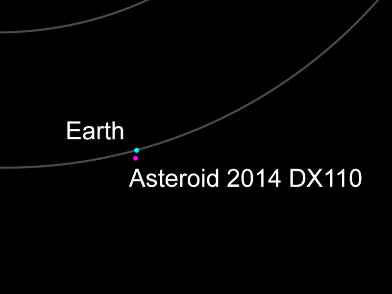 A NASA diagram of the expected path of 2014 DX110