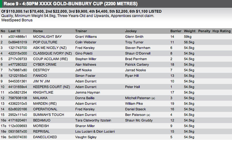 The full field for race 9 at Bunbury. For full form visit http://www.risa.com.au