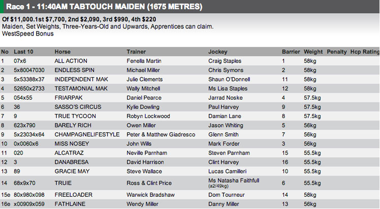 The full field for race 1 at Bunbury. For full form visit http://www.risa.com.au