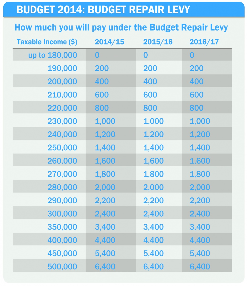Budget14_repairLevy