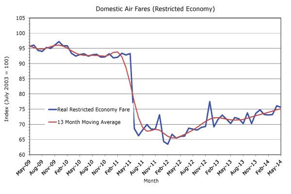 restricted_economy_fares