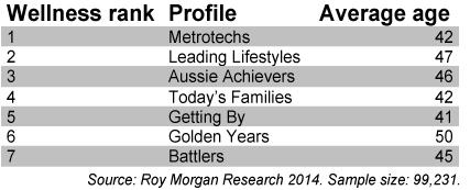 Roy Morgan chart
