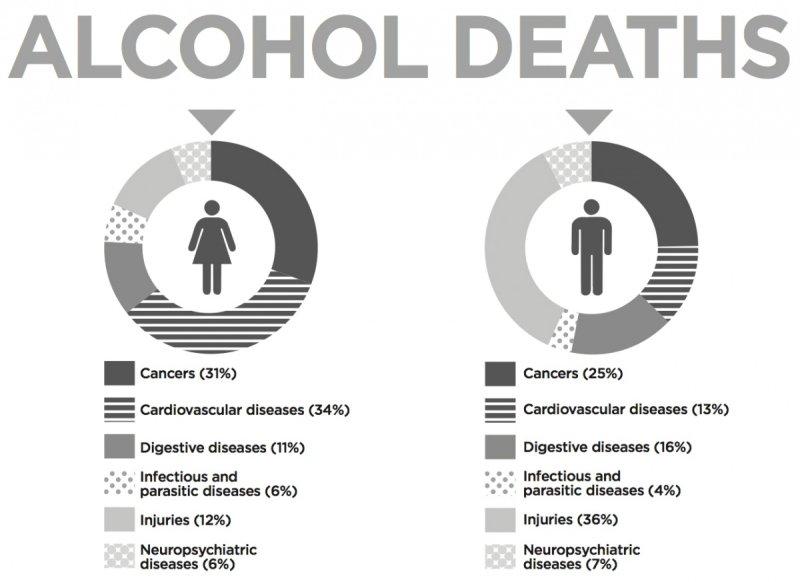 Source: Alcohol's burden of disease in Australia.