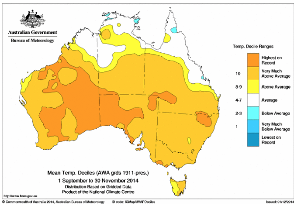 Australia rising temperature