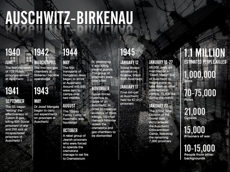 Auschwitz_740x555_V02