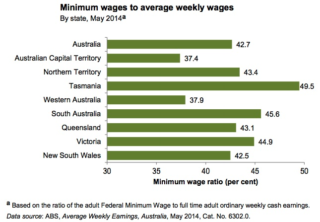 min wage by state new
