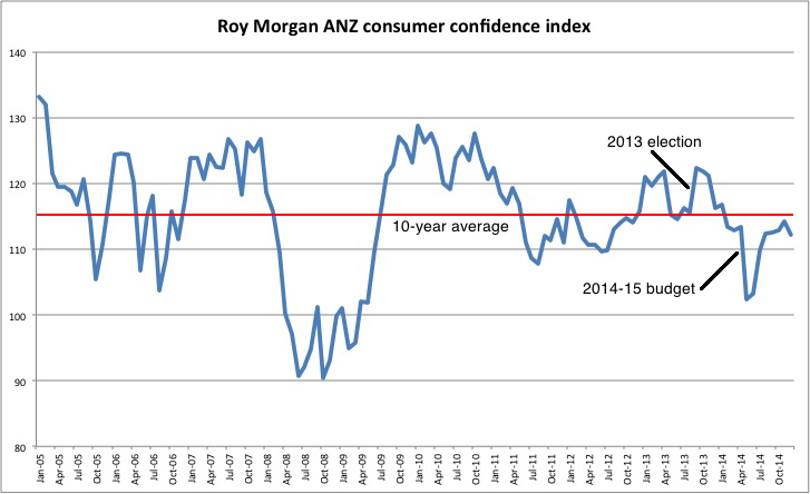 Roy Morgan ANZ consumer confidence 2005-2015