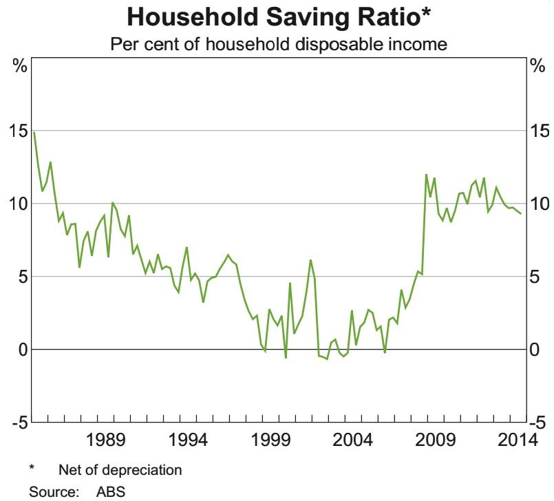 Savings ratio to Feb 2015 from RBA