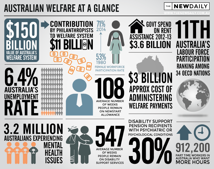 Welfare-Infographic-V04