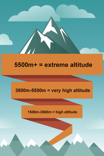 Mt Kilimanjaro is 5895m above sea level.