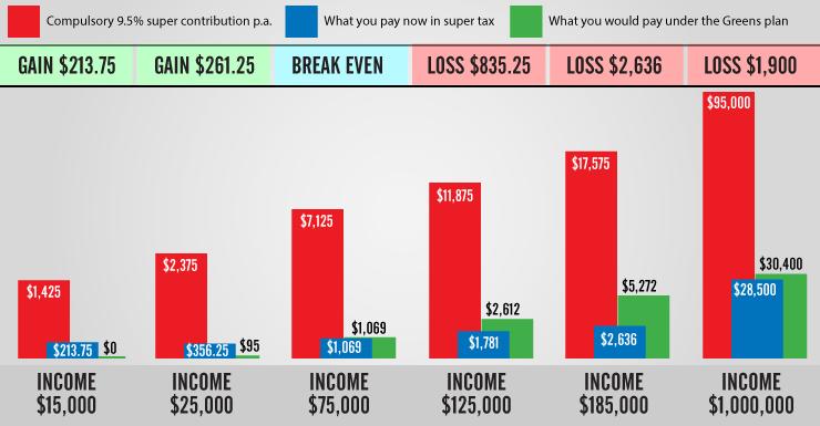 super-tax-greens