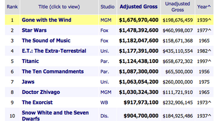 Box-Office-Grossing