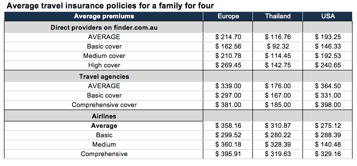Travel Insurance Comparison Engine