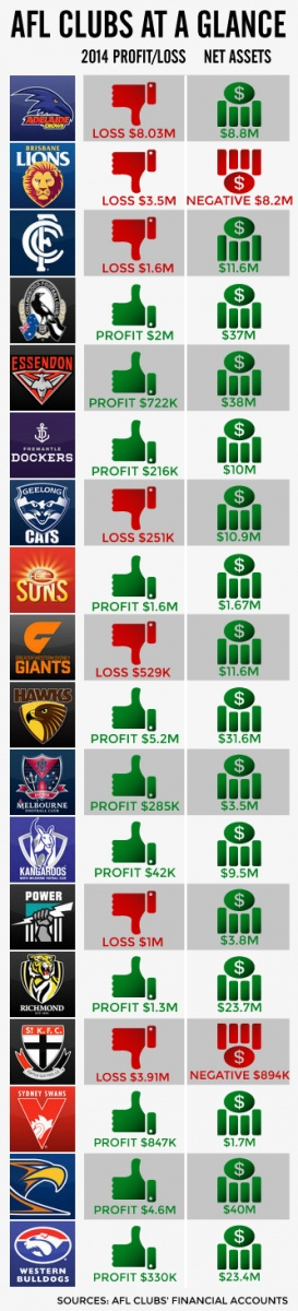AFL-Profit-&-Loss-2014-final