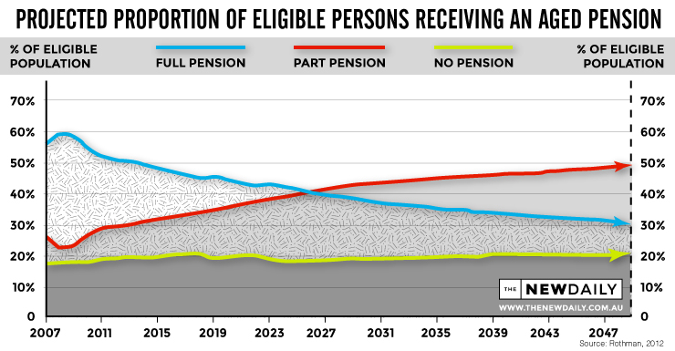 Aged-Pension-Projection