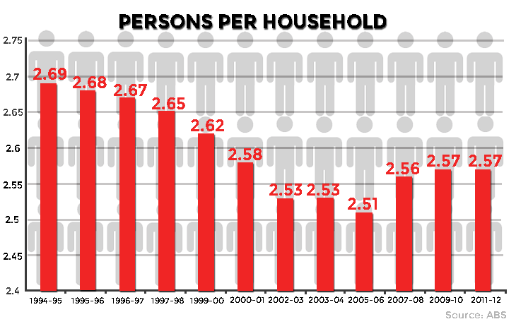Household-graph2