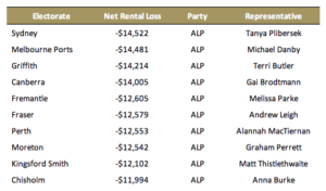 Top ten of Labor electorates for negative gearing beneficiaries. Source: The Australia Institute.