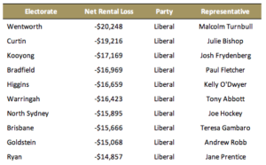 Malcolm Turnbull's constituents gain the most from negative gearing. Source: The Australia Institute.
