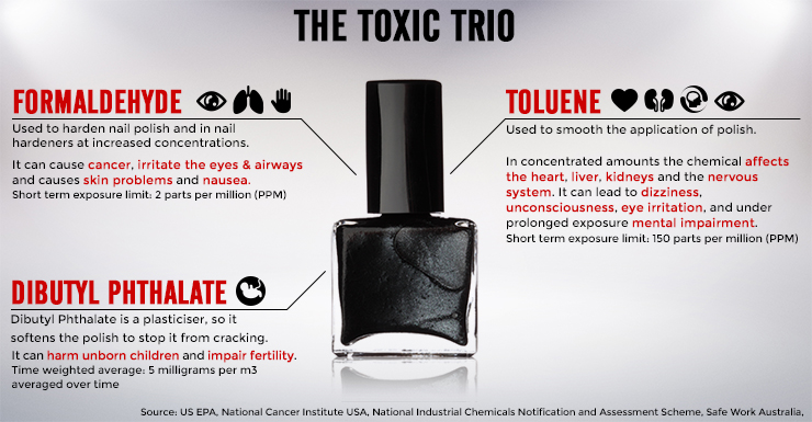 Nail-Polish-Chemicals-Toxic-Trio