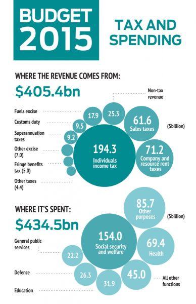 budgetspending