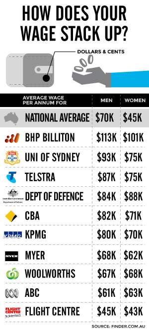 Of The Employers For Which Full Data Was Available 80 Per Cent Paid Women Less Than Men On Average New Daily Calculated