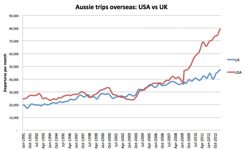 Going up. Cheap flights have made their mark.