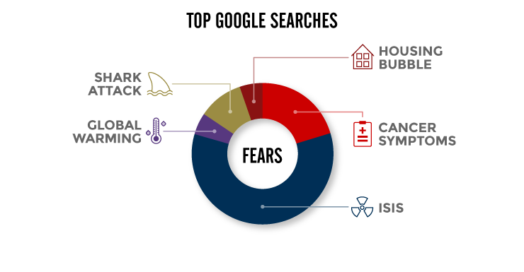 Chart showing top Google searches in Australia